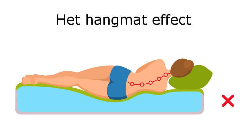Het beste traagschuim matras biedt een goede ondersteuning. Zodoende kan er geen hangmat effect ontstaan.